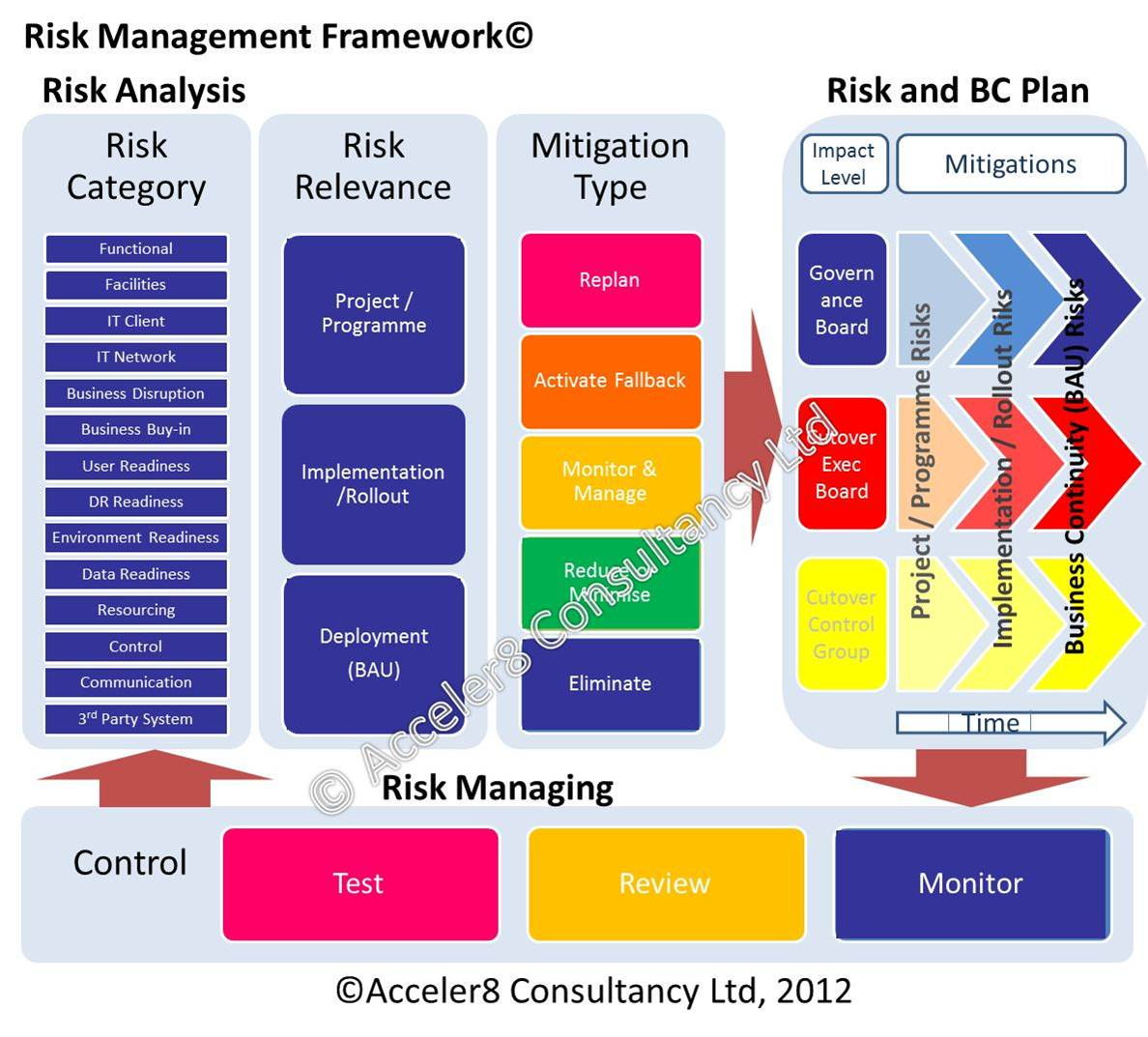 Managing market risks business plan