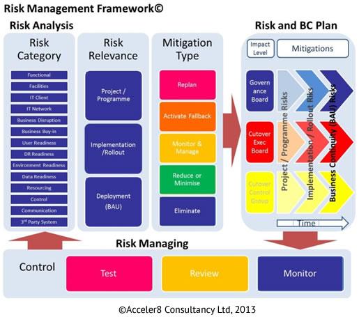 acceler8 consultancy fast effective change risk management