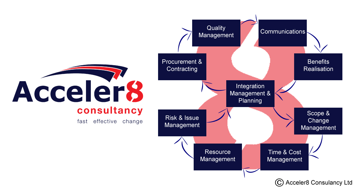 Acceler8 Consultancy | Fast Effective Change The importance