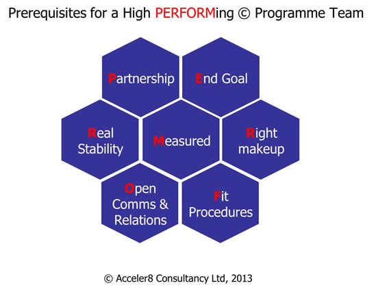 Prequisites for a high performing copyright programme team