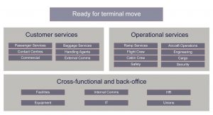 Terminal Move Example