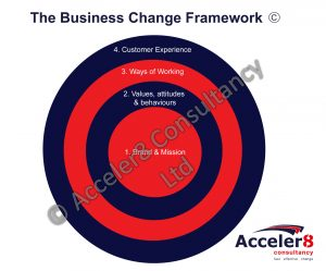 Acceler8 Business Change Framework