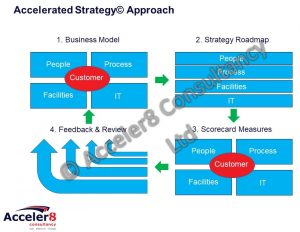 Business Strategy - Acceler8