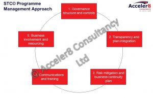 Programme Management - Acceler8