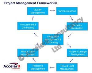 Project Management - Acceler8